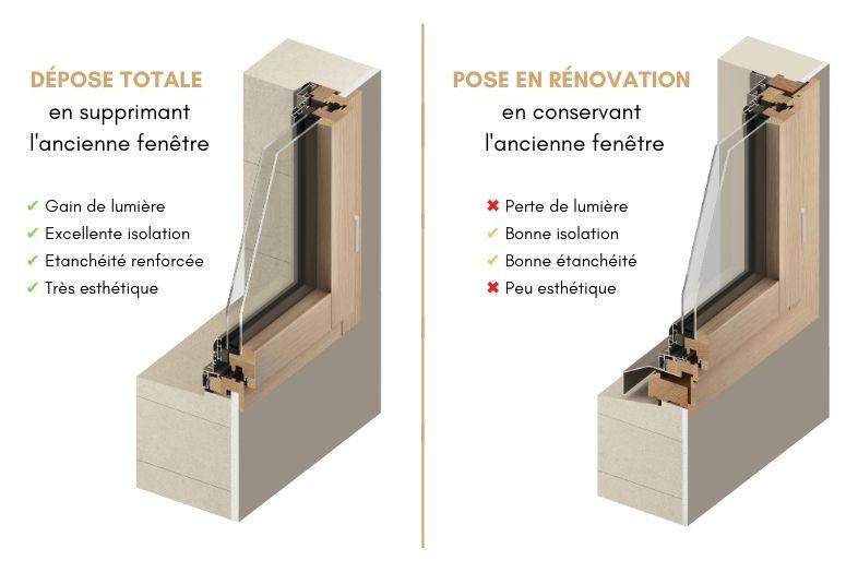 Différence entre la rénovation et la dépose totale d'une fenêtre