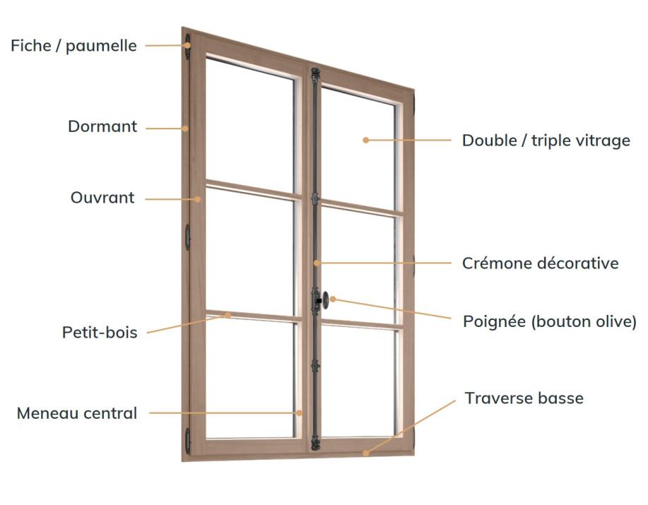 schéma fenêtre légende et lexique